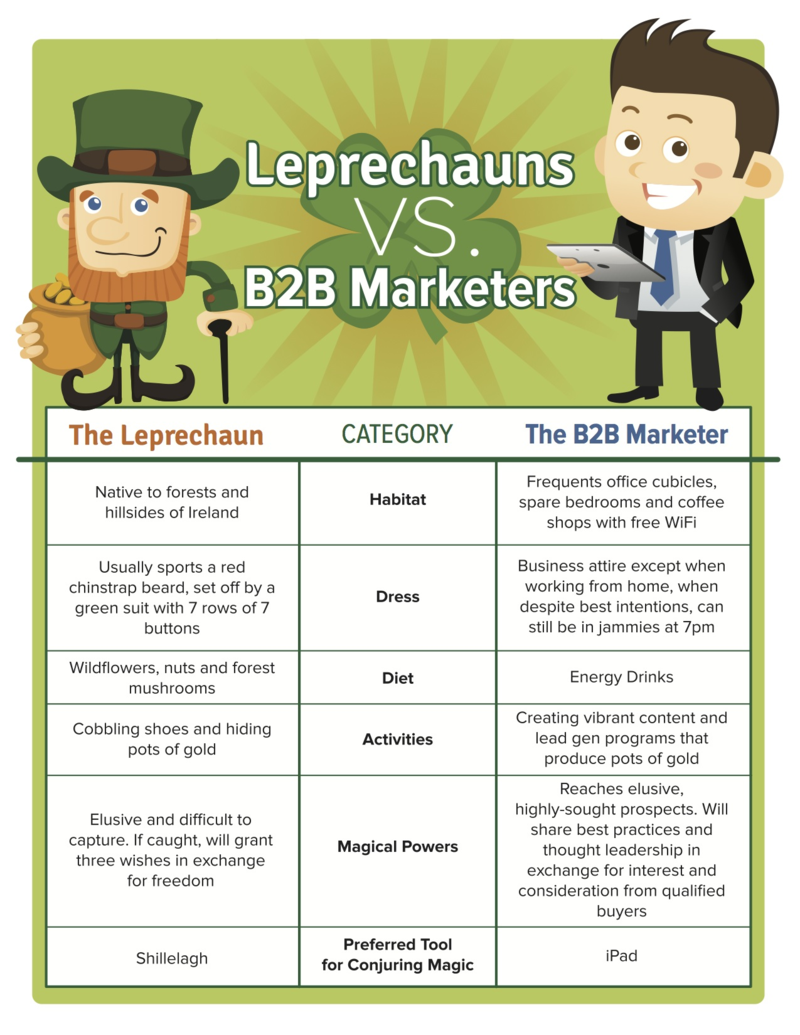 Leprechauns_vs_B2B_Marketers_Infographic